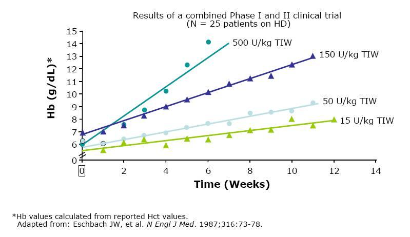 Increase in hemoglobin (Hb) depends on dose of EPO.  4000 iu = aprox 50 iu/kg